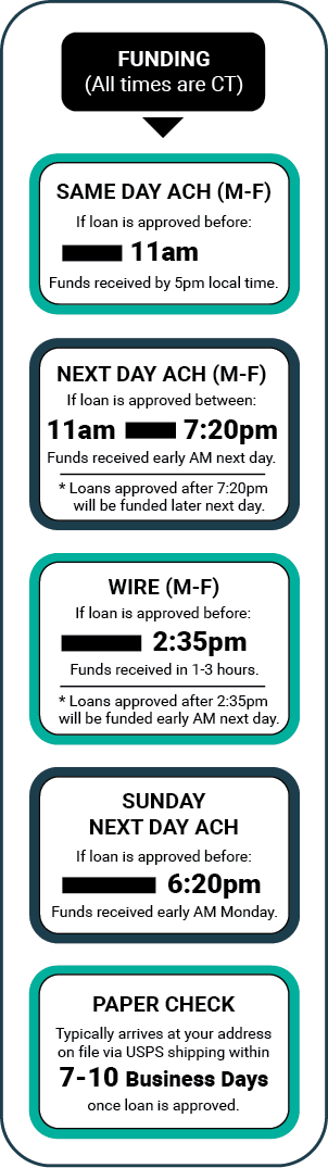 Zendesk_FAQ_Funding_Chart_-_11AM_-_Mobile_-_2019-05-13_-_Final_-_Legal_Approved.png